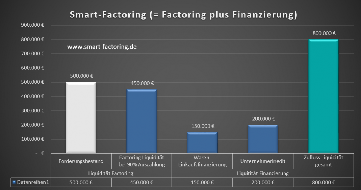 Smart-Factoring-Beispiel-Grafik
